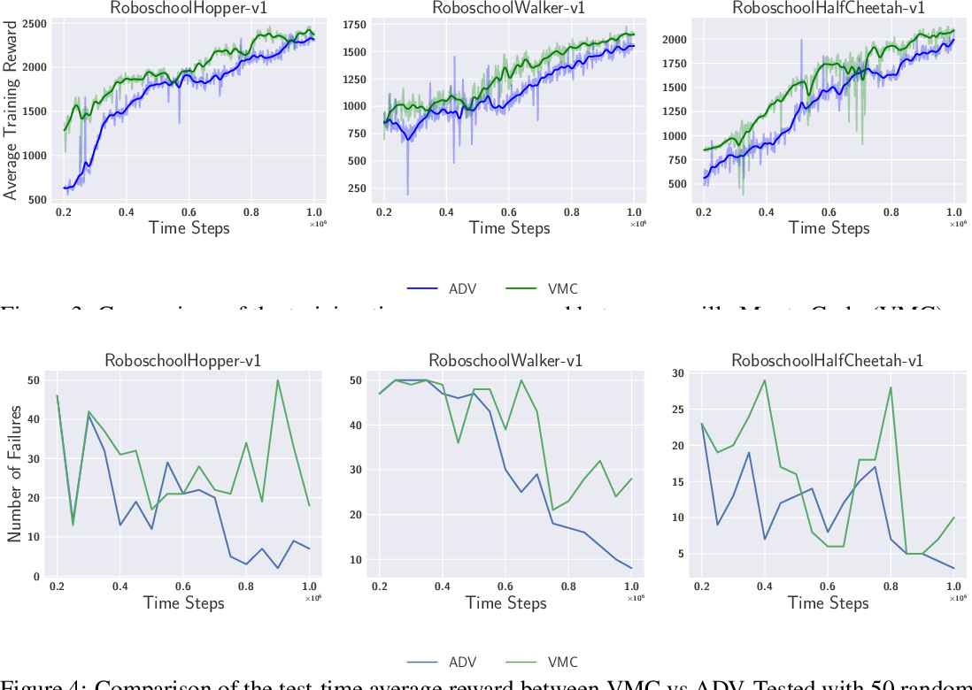Figure 4 for CoachNet: An Adversarial Sampling Approach for Reinforcement Learning
