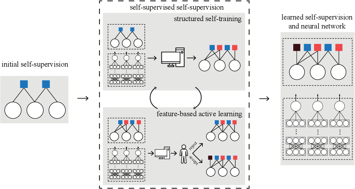 Figure 1 for Self-supervised self-supervision by combining deep learning and probabilistic logic