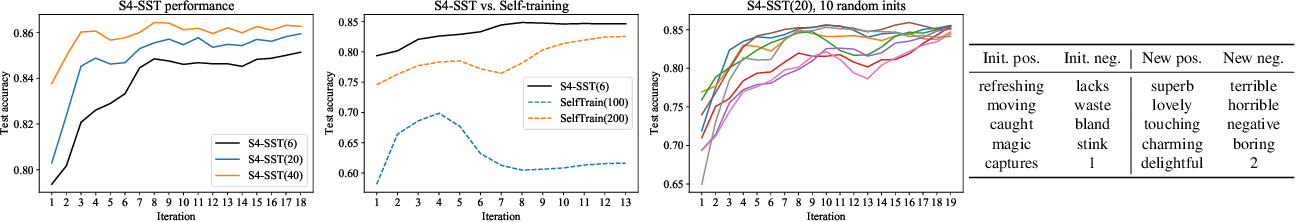 Figure 4 for Self-supervised self-supervision by combining deep learning and probabilistic logic