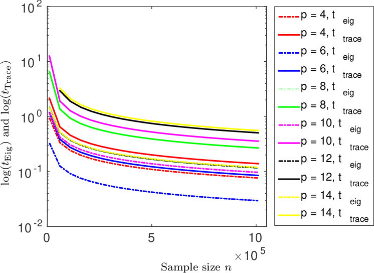 Figure 2 for A U-statistic Approach to Hypothesis Testing for Structure Discovery in Undirected Graphical Models