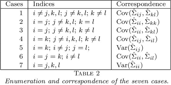 Figure 4 for A U-statistic Approach to Hypothesis Testing for Structure Discovery in Undirected Graphical Models