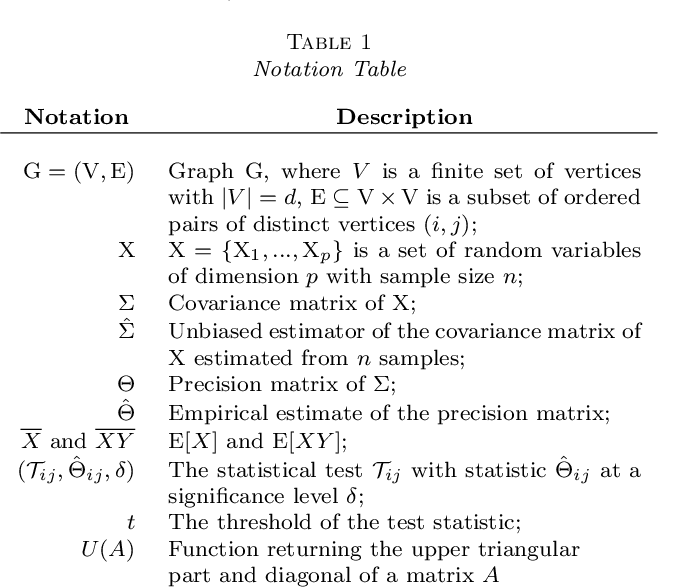 Figure 1 for A U-statistic Approach to Hypothesis Testing for Structure Discovery in Undirected Graphical Models