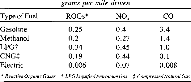 Table 1. Comparison of Emissions For Various Fuels