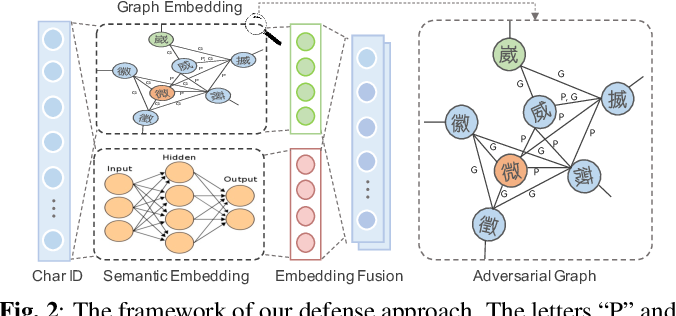 Figure 3 for Enhancing Model Robustness By Incorporating Adversarial Knowledge Into Semantic Representation