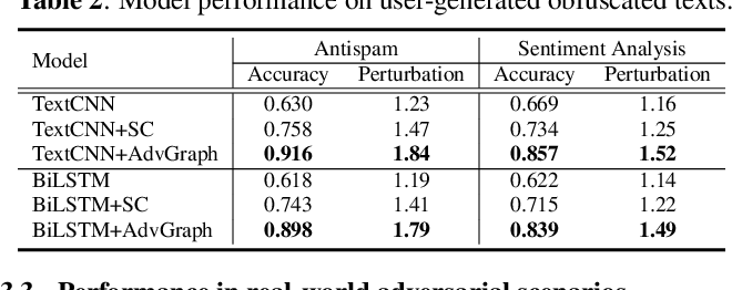 Figure 4 for Enhancing Model Robustness By Incorporating Adversarial Knowledge Into Semantic Representation