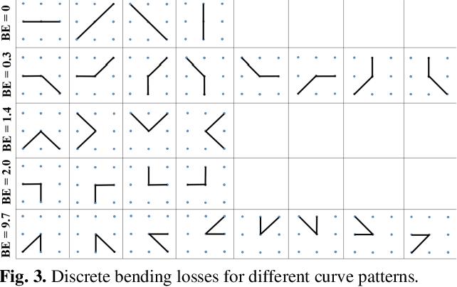 Figure 3 for Bending Loss Regularized Network for Nuclei Segmentation in Histopathology Images