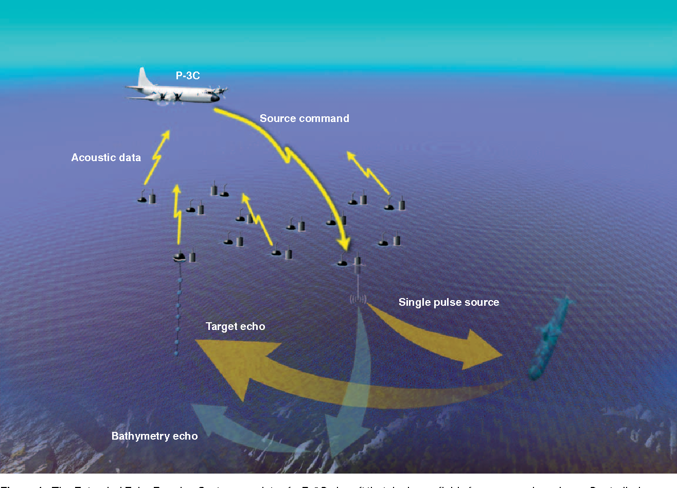 Figure 1. The Extended Echo Ranging System consists of a P-3C aircraft that deploys a field of sources and receivers. Controlled source energy is intended to acoustically illuminate the target to generate a detectable target echo.