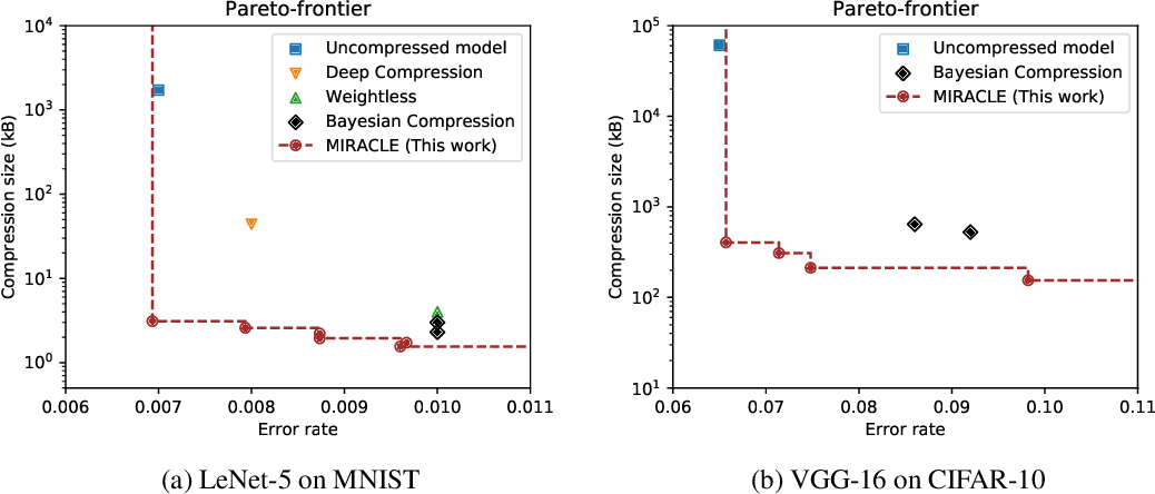 Figure 1 for Minimal Random Code Learning: Getting Bits Back from Compressed Model Parameters