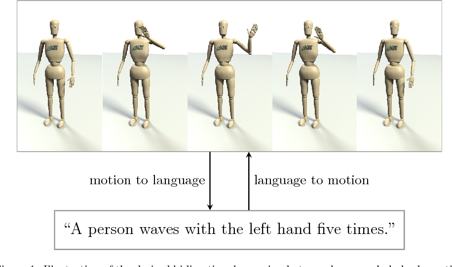 Figure 1 for Learning a bidirectional mapping between human whole-body motion and natural language using deep recurrent neural networks