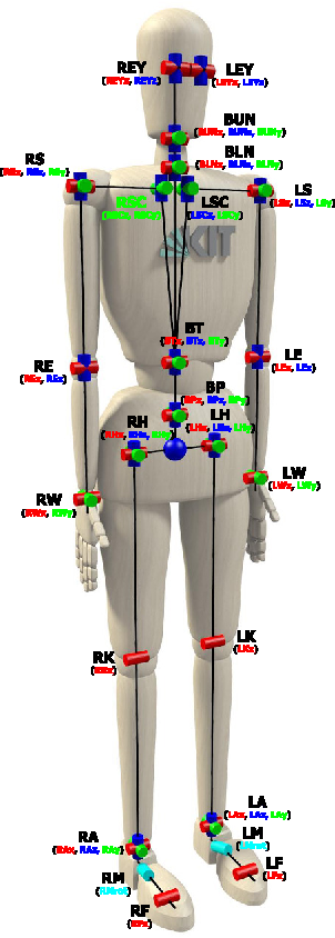 Figure 3 for Learning a bidirectional mapping between human whole-body motion and natural language using deep recurrent neural networks