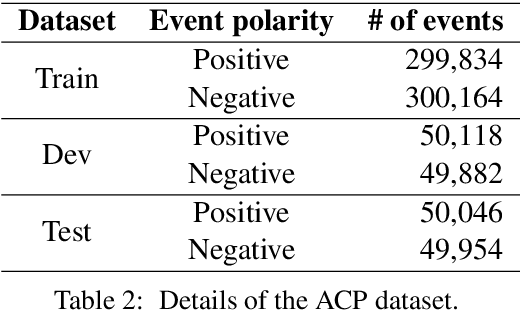 Figure 3 for Minimally Supervised Learning of Affective Events Using Discourse Relations