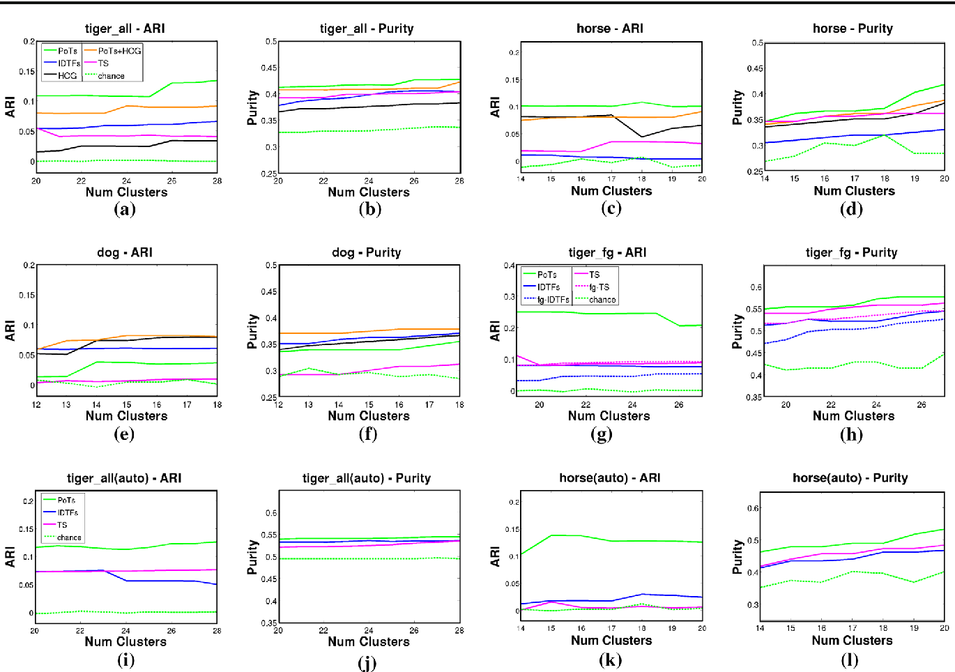 Fig. 13 Results of clustering intervals usingdifferent descriptors (Sect. 7.2.2), evaluated on adjusted rand index (ARI) and purity (Sect. 7.2.1). PoTs result in better clusters than IDTFs (Wang and Schmid 2013) on tigers and horses (a–d). Adding appearance (PoTs + HOG) is detrimental on these two classes, but improves performance on dogs (e, f). IDTFs perform well for dogs, primarily due to the contribution of the HOG channel: compare the full descriptor (blue), with the HOG chan-