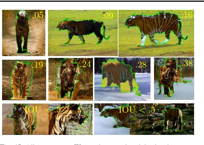 Fig. 15 Alignment error. We use the ground-truth landmarks to measure the alignment error of the mappings estimated by our method (Sect. 7.4.1). As the error increases, the quality of the alignment clearly degrades. Around 0.18 the alignments contain some slight mistakes (e.g., the slightly misaligned legs in the top right image), but are typically acceptable. We consider an alignment incorrect when the error is above 0.18, and also when the IOU of the visible landmarks in the aligned pair is below 0.5 (bottom row)