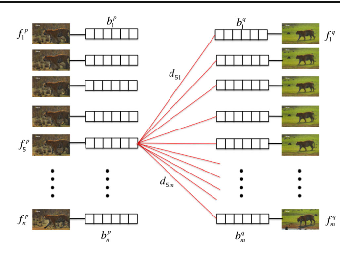 Fig. 5 Extracting CMPs from two intervals. First, we approximate the pairwise distance between frames as the histogram distance between their BoWs (which contains all motion descriptors through the frame, Sect. 5.1). Then we keep as CMPs the top scoring pairs of sequences of length T with respect to (5). For the intervals above, the number of pairs of sequences to score is (n − T ) · (m − T )