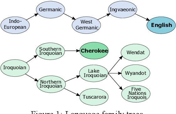 Figure 1 for ChrEn: Cherokee-English Machine Translation for Endangered Language Revitalization