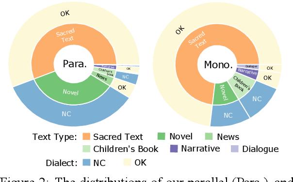 Figure 3 for ChrEn: Cherokee-English Machine Translation for Endangered Language Revitalization