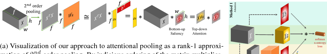 Figure 1 for Attentional Pooling for Action Recognition