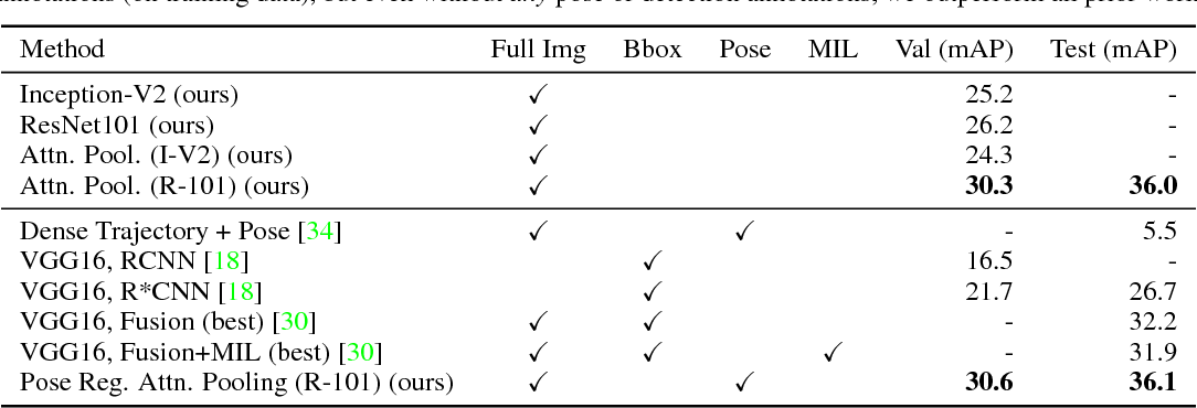 Figure 2 for Attentional Pooling for Action Recognition