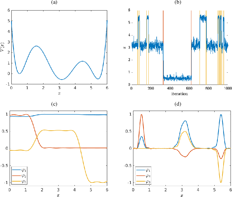 Figure 1 for Analyzing high-dimensional time-series data using kernel transfer operator eigenfunctions