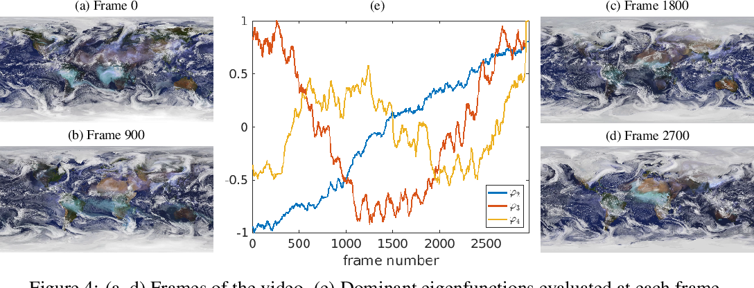 Figure 4 for Analyzing high-dimensional time-series data using kernel transfer operator eigenfunctions