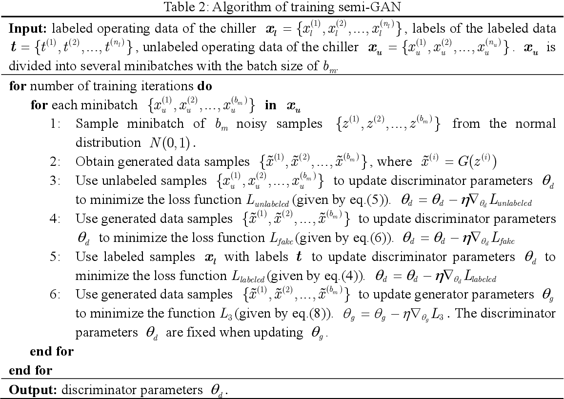 Figure 4 for A Novel Semi-Supervised Data-Driven Method for Chiller Fault Diagnosis with Unlabeled Data