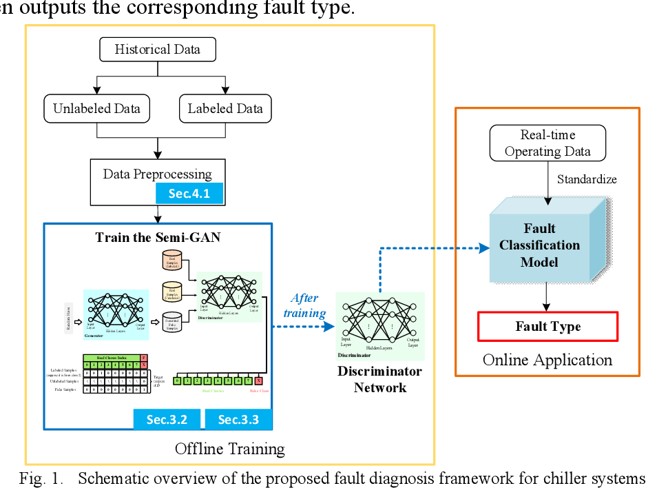 Figure 1 for A Novel Semi-Supervised Data-Driven Method for Chiller Fault Diagnosis with Unlabeled Data