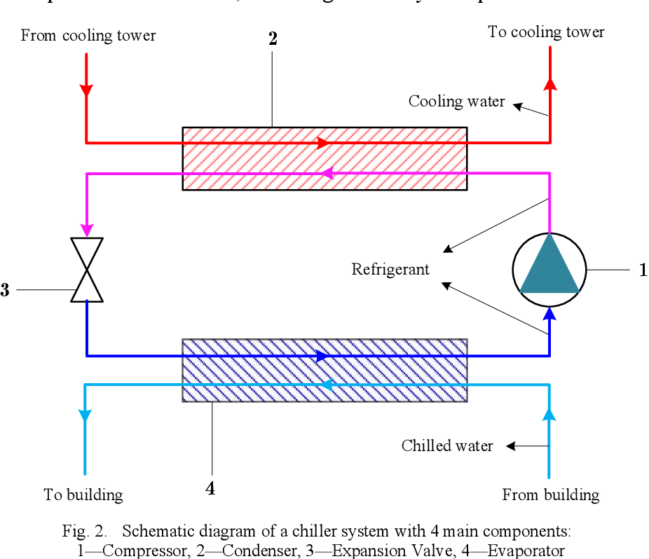 Figure 3 for A Novel Semi-Supervised Data-Driven Method for Chiller Fault Diagnosis with Unlabeled Data