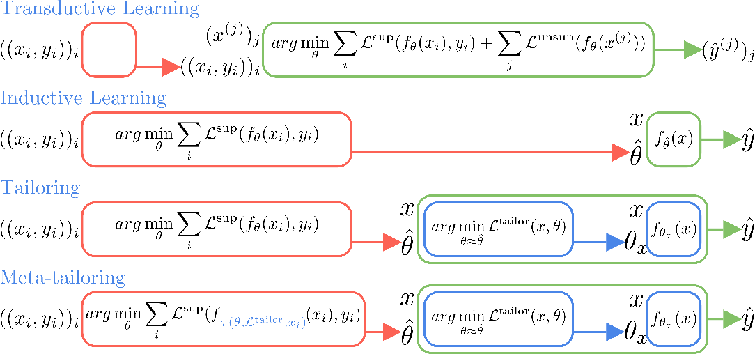 Figure 1 for Tailoring: encoding inductive biases by optimizing unsupervised objectives at prediction time