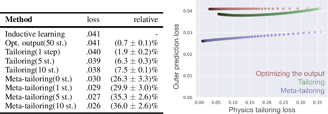 Figure 2 for Tailoring: encoding inductive biases by optimizing unsupervised objectives at prediction time