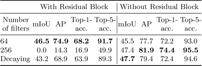 Figure 2 for A Weakly Supervised Convolutional Network for Change Segmentation and Classification