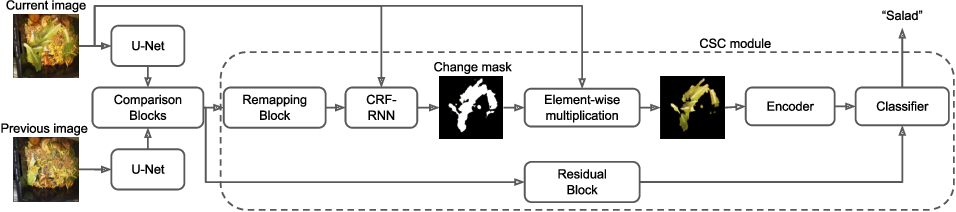 Figure 1 for A Weakly Supervised Convolutional Network for Change Segmentation and Classification