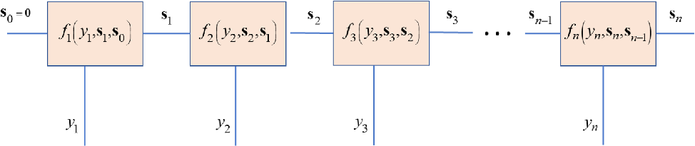 Figure 1 for Data-Driven Factor Graphs for Deep Symbol Detection