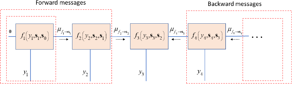 Figure 2 for Data-Driven Factor Graphs for Deep Symbol Detection