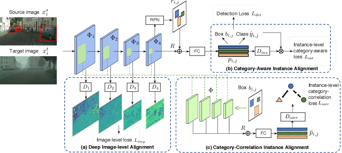 Figure 1 for iFAN: Image-Instance Full Alignment Networks for Adaptive Object Detection