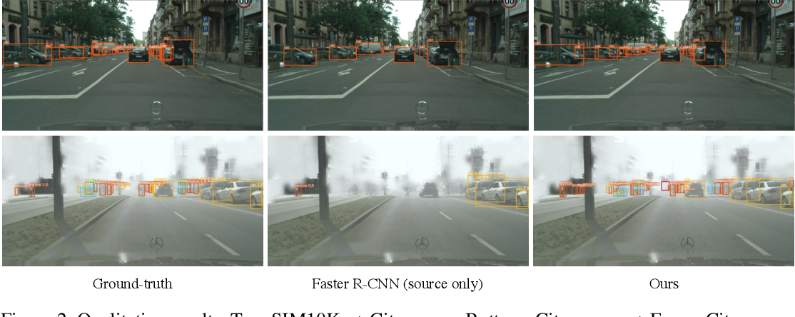 Figure 4 for iFAN: Image-Instance Full Alignment Networks for Adaptive Object Detection