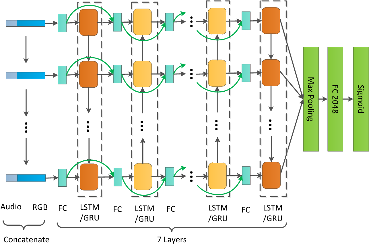 Figure 3 for Temporal Modeling Approaches for Large-scale Youtube-8M Video Understanding