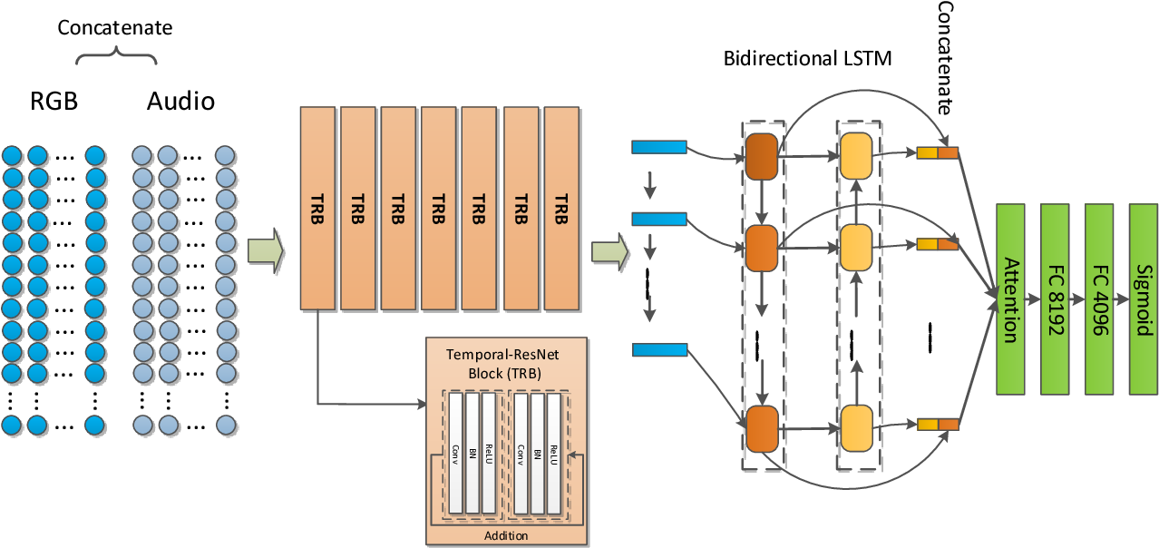 Figure 4 for Temporal Modeling Approaches for Large-scale Youtube-8M Video Understanding