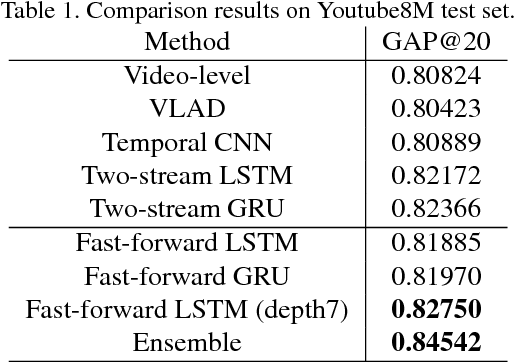Figure 2 for Temporal Modeling Approaches for Large-scale Youtube-8M Video Understanding