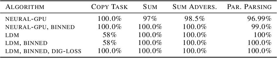 Figure 1 for Progress Extrapolating Algorithmic Learning to Arbitrary Sequence Lengths