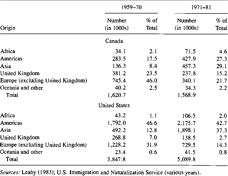 PDF] 1 Immigration Policy , National Origin , and Immigrant