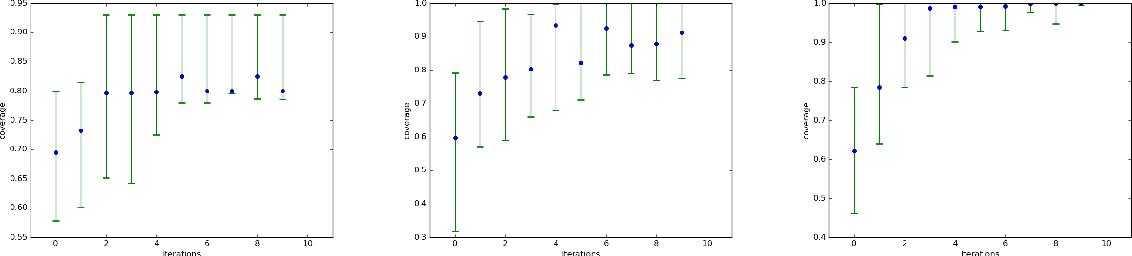 Figure 3 for AdaGAN: Boosting Generative Models