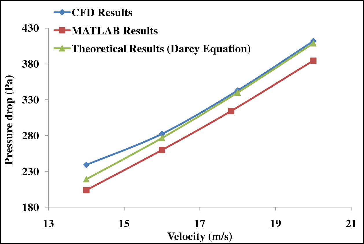 PDF] Parametric Analysis of Air to Air Tubular Cross Flow