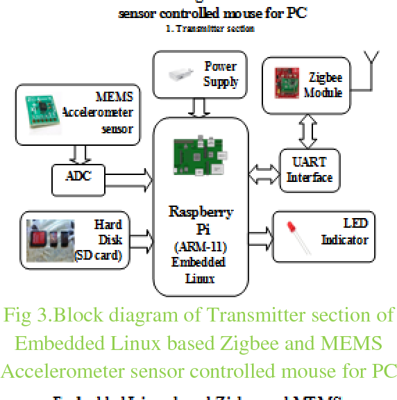 Figure 3 from Biometric Authentication Using Mouse Gesture Dynamics