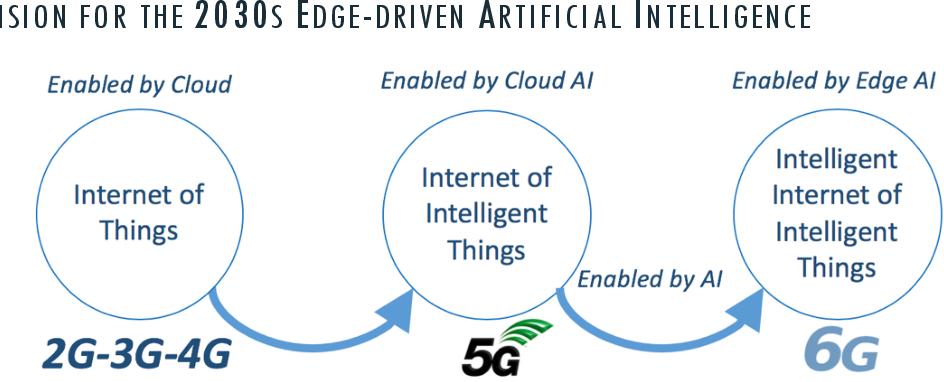 Figure 2 for 6G White Paper on Edge Intelligence