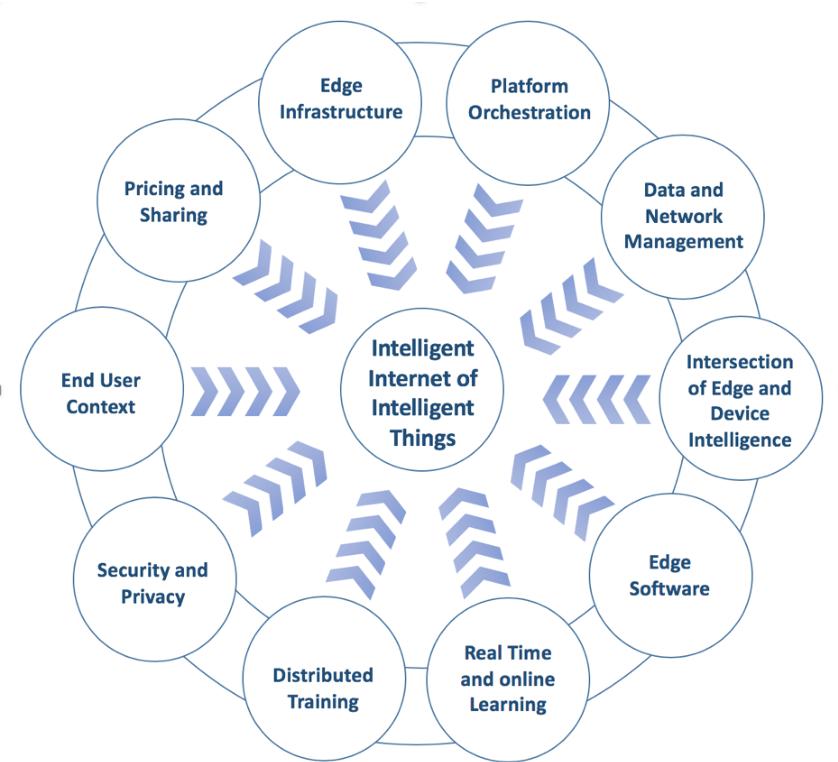 Figure 3 for 6G White Paper on Edge Intelligence