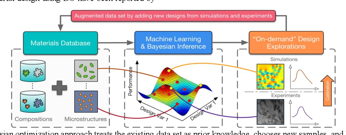 Figure 1 for Data-Centric Mixed-Variable Bayesian Optimization For Materials Design