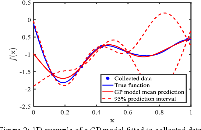 Figure 3 for Data-Centric Mixed-Variable Bayesian Optimization For Materials Design