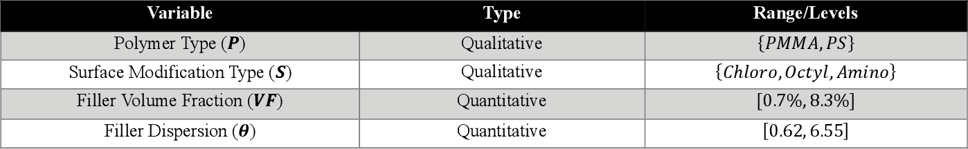 Figure 2 for Data-Centric Mixed-Variable Bayesian Optimization For Materials Design