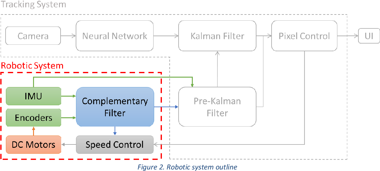 PDF] Computationally Efficient Vision-based Robot Control - Semantic