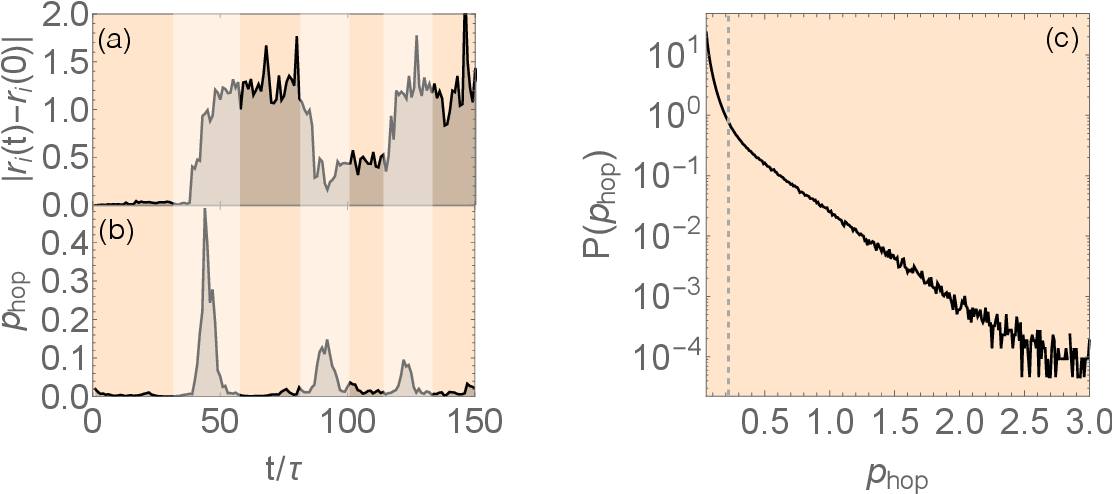 Figure 1 for Combining Machine Learning and Physics to Understand Glassy Systems